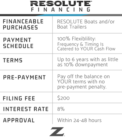 Resolute Financing Info Chart
